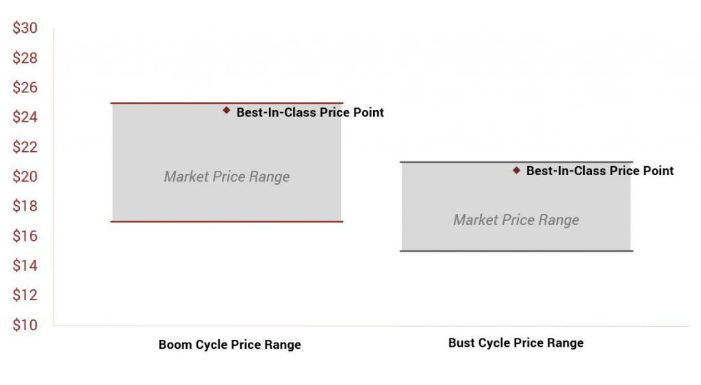 Recession Pricing